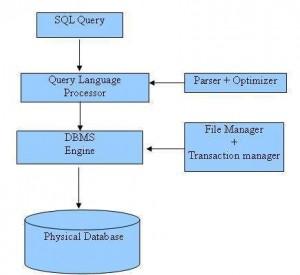 sql-architecture
