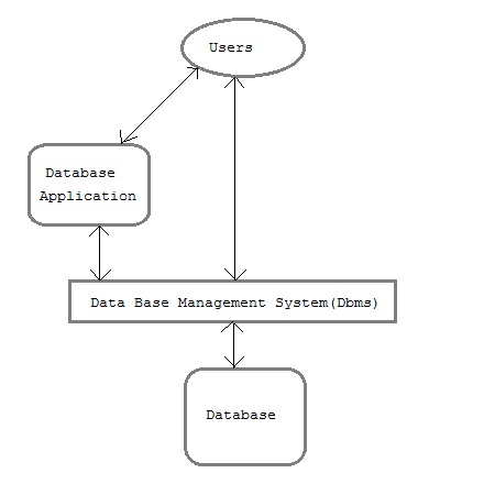 component-of-database