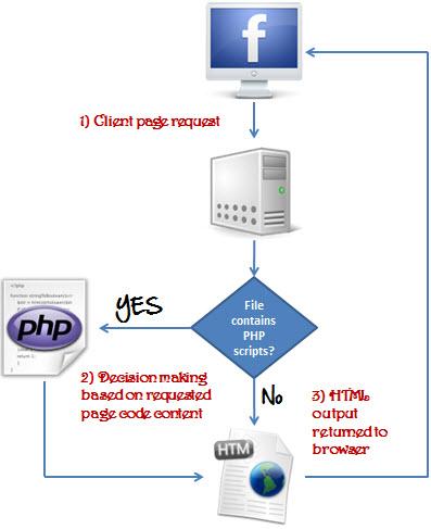 php_app_flowchart